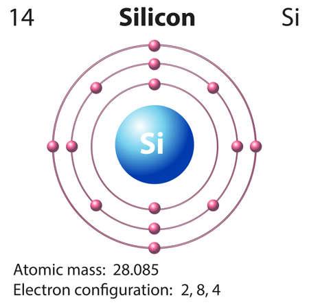 silicio: Símbolo y el diagrama de electrones para Silicon ilustración Vectores