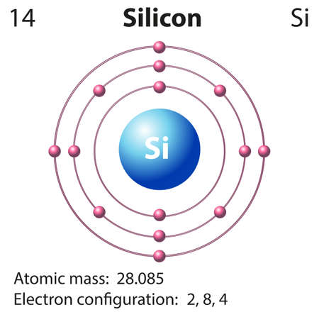 Symbol And Electron Diagram For Silicon Illustration Royalty Free