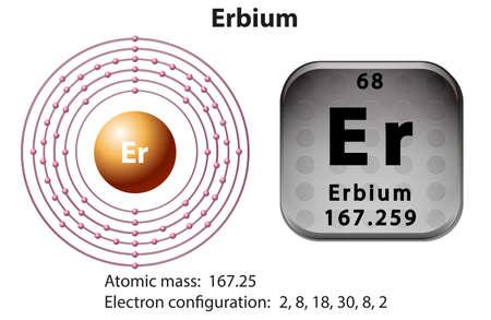 Orbital Diagram For Erbium Car Wiring Diagrams Explained
