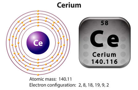 electron shell: Symbol and electron diagram for Cerium illustration