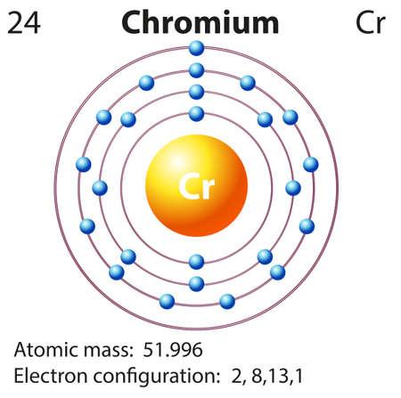 electron shell: Symbol and electron diagram for Chromium illustration Illustration