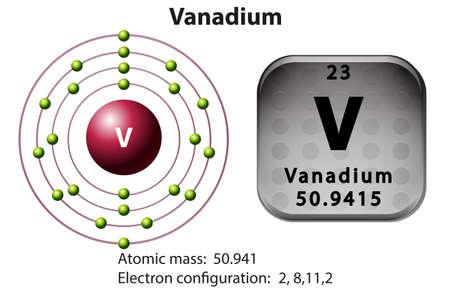 vanadium: Symbol and electron diagram of Vanadium illustration Illustration
