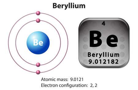 force: Symbol and electron diagram Beryllium illustration