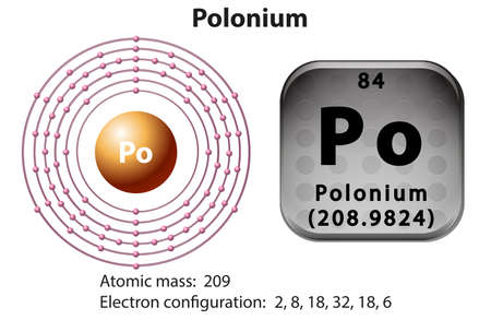 Symbol and electron diagram for Polonium illustration Illustration