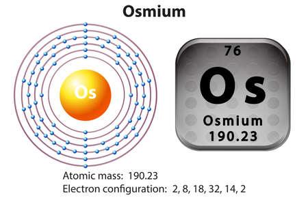 electron: Symbol and electron diagram for Osmium illustration