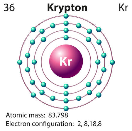 Symbol and electron diagram for Krypton illustration Illustration