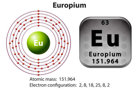 orbital: Symbol and electron diagram for Europium illustration Illustration