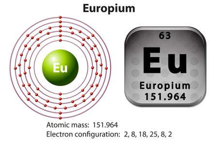 electrons: Symbol and electron diagram for Europium illustration Illustration