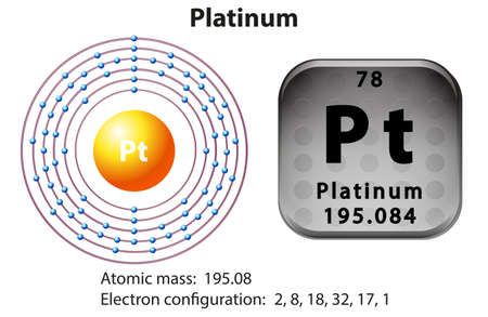 platinum: Symbol and electron diagram for Platinum illustration Illustration
