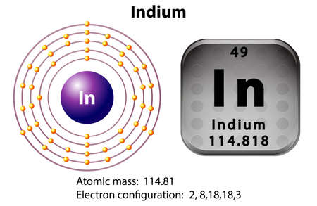 indium: Symbol and electron diagram for Indium illustration