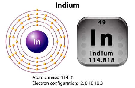 indium: Symbol and electron diagram for Indium illustration