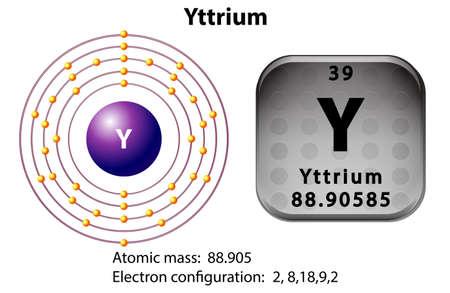 electron shell: Symbol and electron diagram for Yttrium illustration Illustration