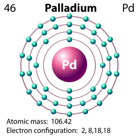 electron shell: Symbol and electron diagram for Palladium illustration