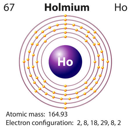 electron: Symbol and electron diagram for Holmium illustration