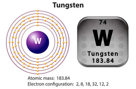 electron: Symbol and electron diagram for Thungsten illustration
