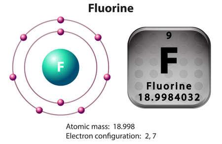 el atomo: Diagrama de símbolo y de electrones para Flúor ilustración