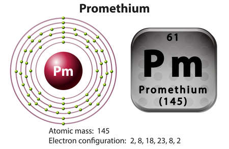 electron shell: Symbol and electron diagram for Promethium illustration