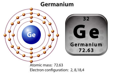 electron shell: Symbol and electron diagram for Germanium illustration