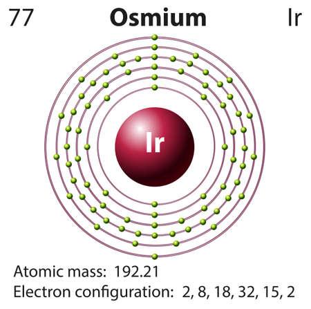 electron shell: Symbol and electron diagram for Osmium illustration
