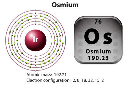 electron: Symbol and electron diagram for Osmium illustration