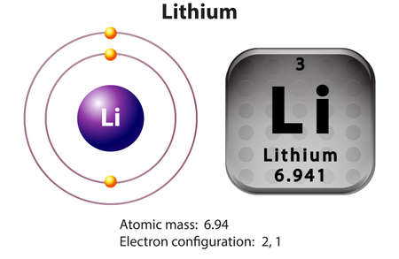 lithium: Symbol and electron diagram for Lithium illustration