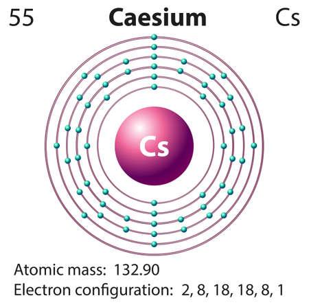 Symbol and electron diagram for Caesium illustration Illustration