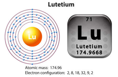 electron: Symbol and electron diagram for Lutetium illustration Illustration