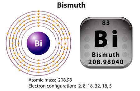 bismuth: Symbol and electron diagram for Bismuth illustration
