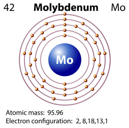 electron shell: Symbol and electron diagram for Molybdenum illustration