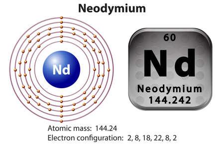 electron shell: Symbol and electron diagram for Neodymium illustration