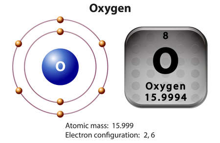 electrons: Symbol and electron diagram for Oxygen illustration
