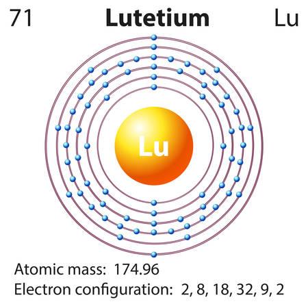 electron shell: Symbol and electron diagram for Lutetium illustration Illustration