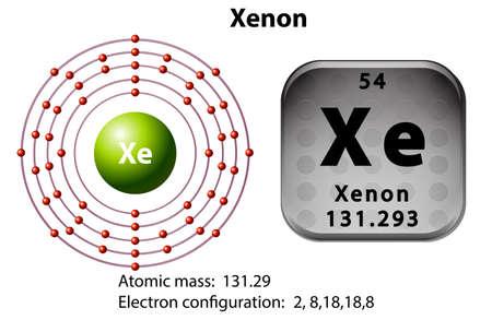 electron: Symbol and electron diagram for Xenon illustration