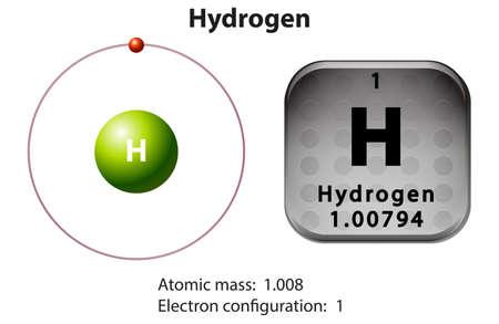 hidrogeno: Diagrama de s�mbolo y de electrones para la ilustraci�n de hidr�geno