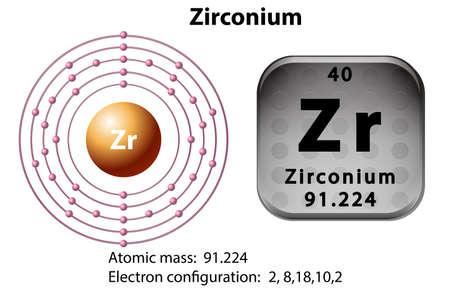 electron shell: Symbol and electron diagram for Zirconium illustration