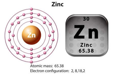 Symbol und Elektronenbild für Zink-Illustration Vektorgrafik