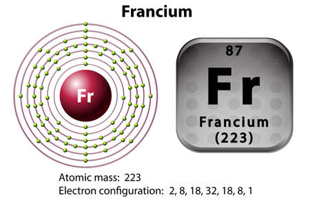 electron: Symbol and electron diagram for Francium illustration