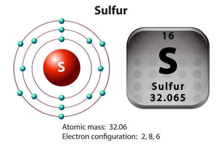 elementos: Diagrama de símbolo y de electrones para la ilustración de azufre