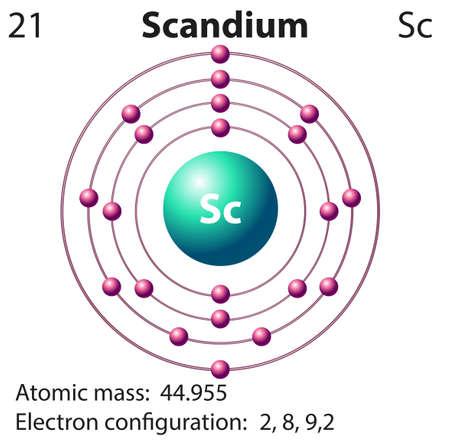 Scandium Orbital Diagram For Neutral Car Wiring Diagrams Explained