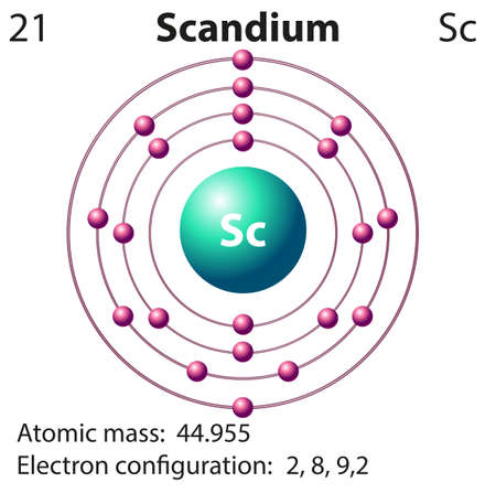 electron: Symbol and electron diagram for Scandium illustration