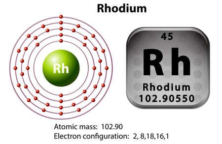 Symbol and electron diagram for Rhodium illustration