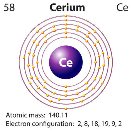 electron: Symbol and electron diagram for Cerium illustration