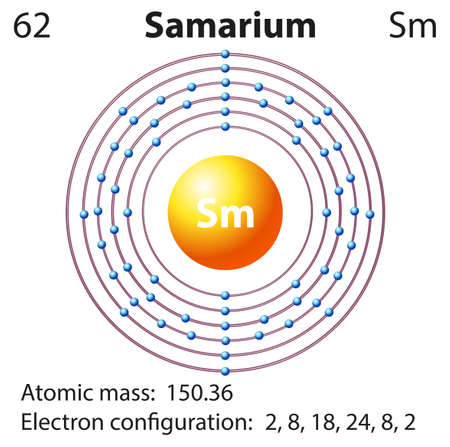 electron: Symbol and electron diagram for Samarium illustration Illustration