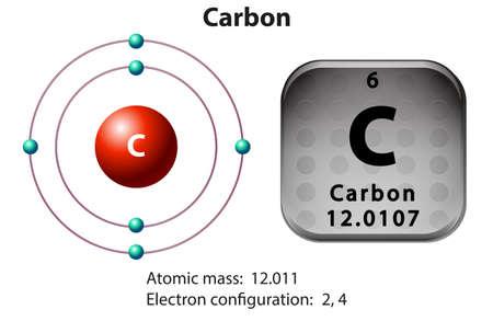 elemento: Simbolo e elettrone schema per l'illustrazione di carbonio Vettoriali