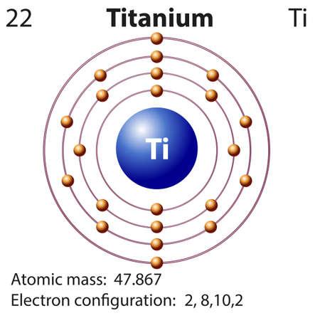 Symbol and electron diagram for Titanium illustration Illustration