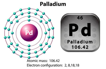 chemical element: Symbol and electron diagram for Palladium illustration