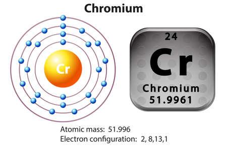 electron: Symbol and electron diagram for Chromium illustration Illustration