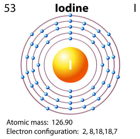 iodine: Symbol and electron diagram for Iodine illustration
