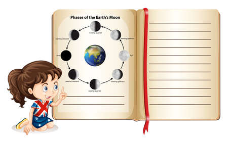 phases: Phases of the earths moon in a book illustration