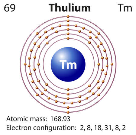 orbital: Symbol and electron diagram for Thulium illustration Illustration